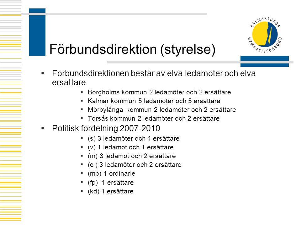 Förbundsdirektion (styrelse)