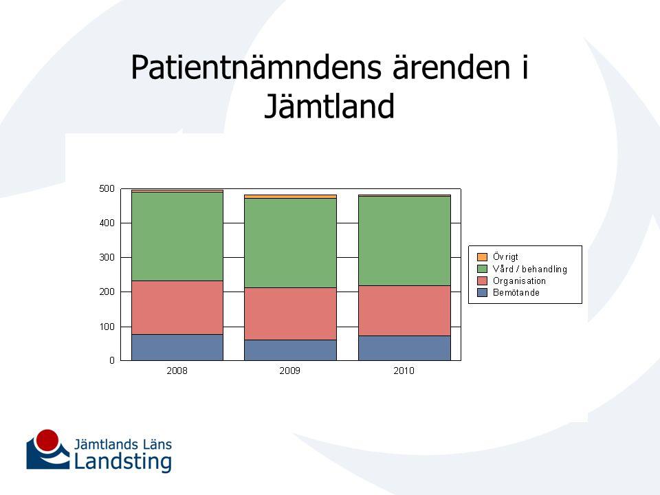 Patientnämndens ärenden i Jämtland