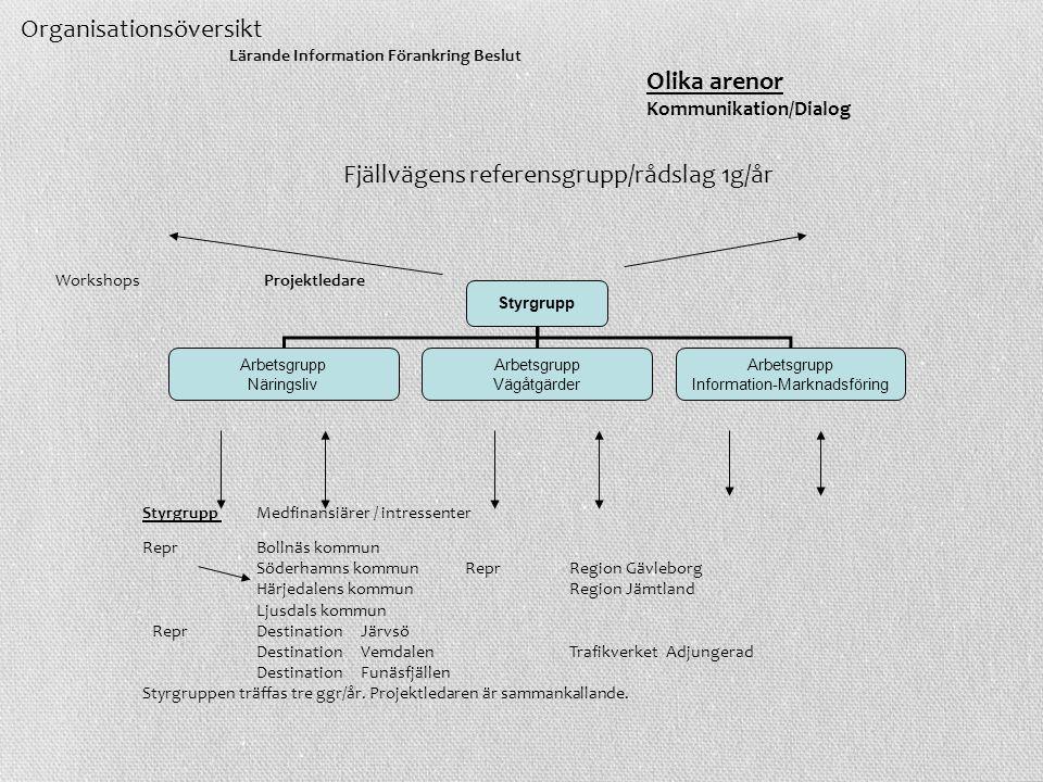 Information-Marknadsföring