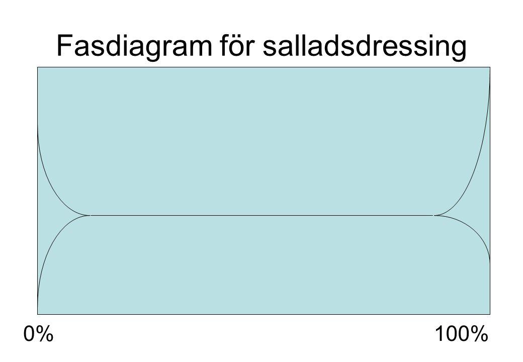 Fasdiagram för salladsdressing