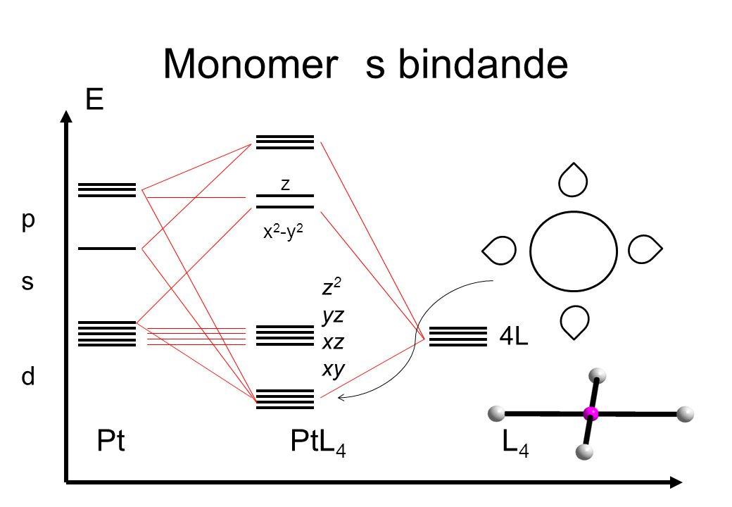Monomer s bindande E p s d z x2-y2 z2 yz xz xy 4L Pt PtL4 L4