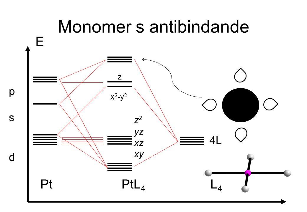 Monomer s antibindande