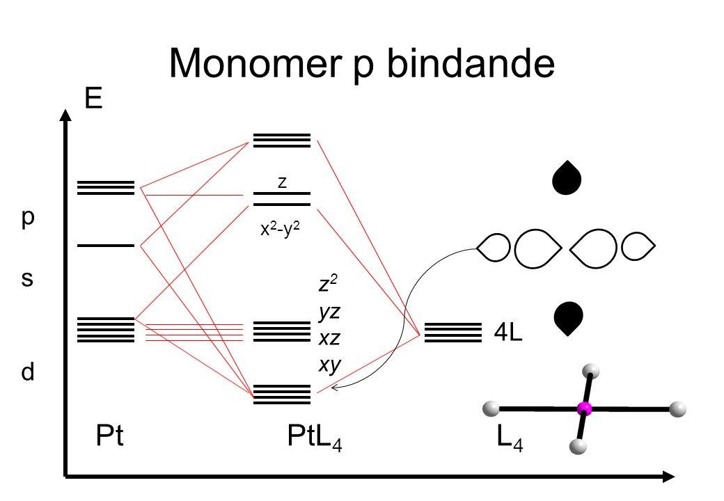 Monomer p bindande E p s d z x2-y2 z2 yz xz xy 4L Pt PtL4 L4