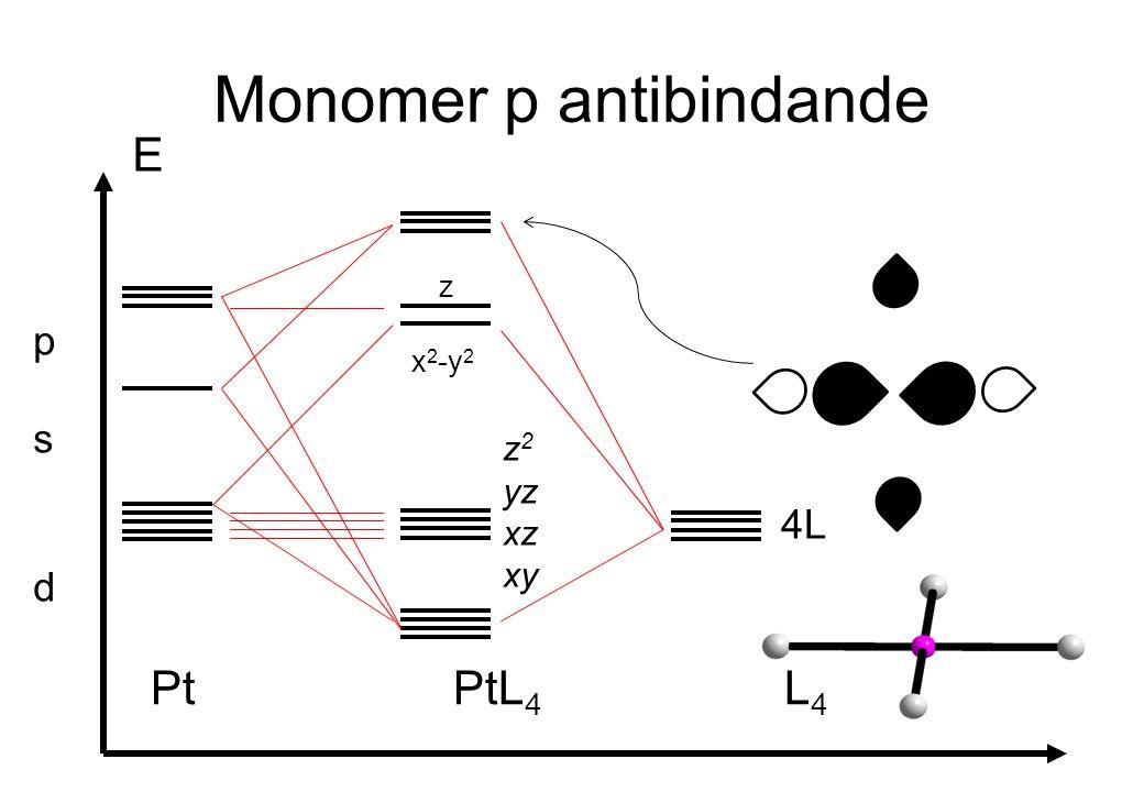 Monomer p antibindande