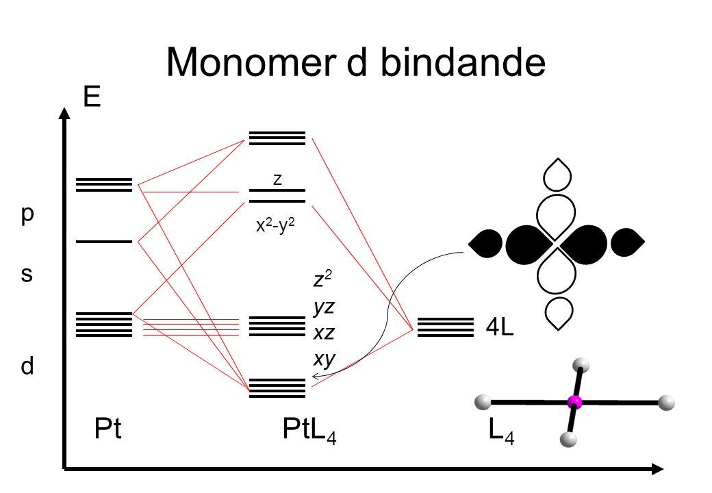 Monomer d bindande E p s d z x2-y2 z2 yz xz xy 4L Pt PtL4 L4