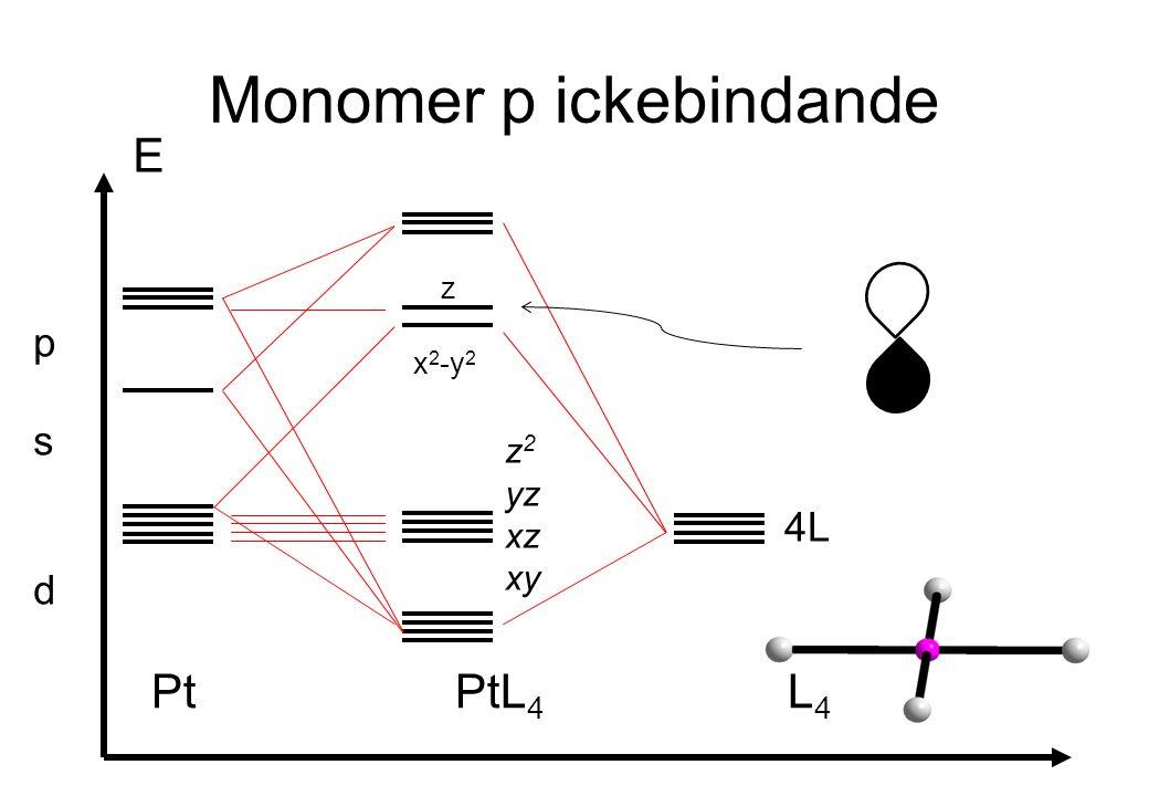 Monomer p ickebindande