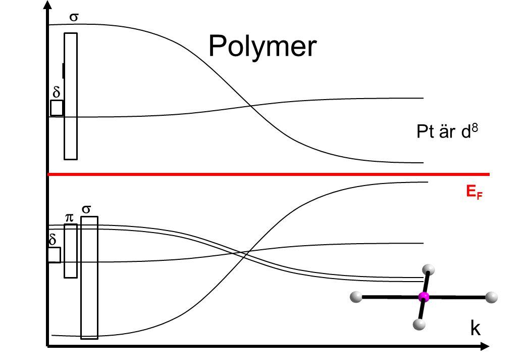 s Polymer E d Pt är d8 EF s p d k