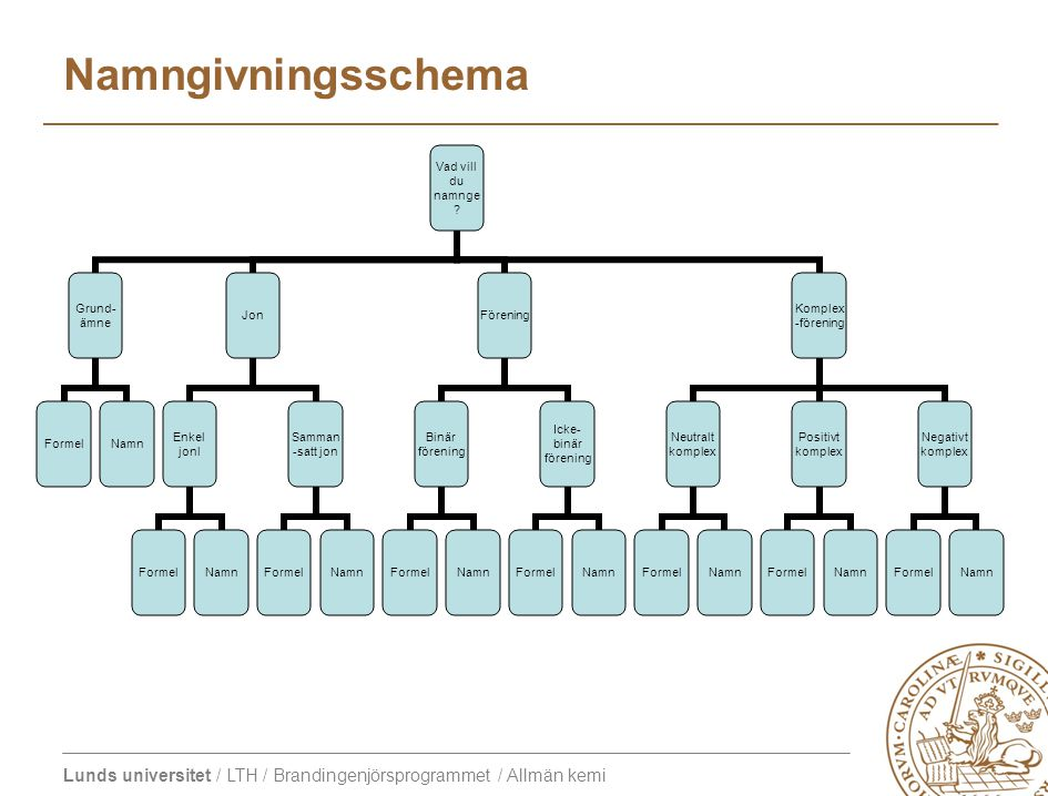 Namngivningsschema