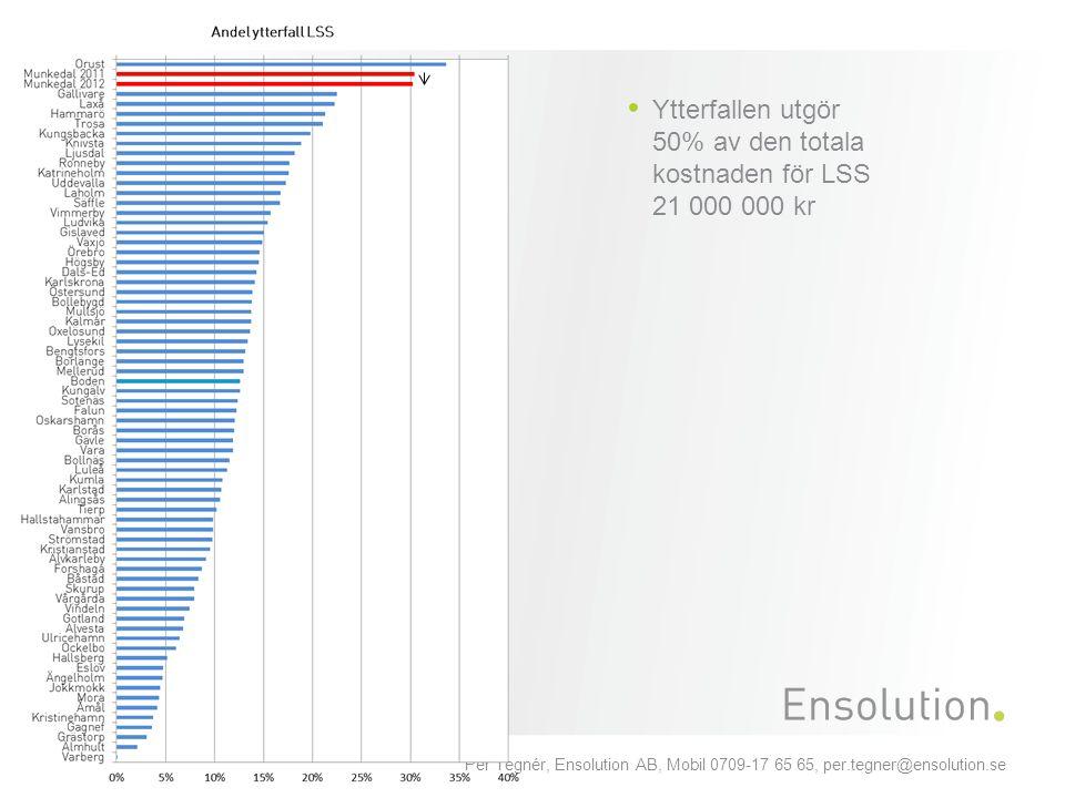 Ytterfallen utgör 50% av den totala kostnaden för LSS 21 000 000 kr