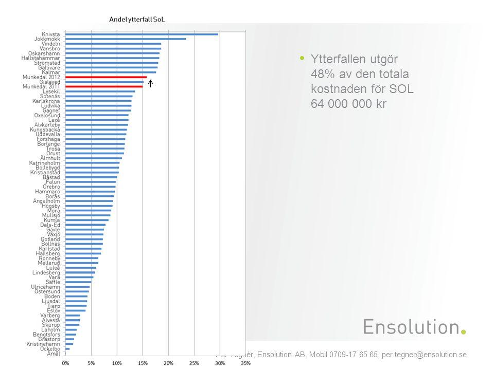 Ytterfallen utgör 48% av den totala kostnaden för SOL 64 000 000 kr