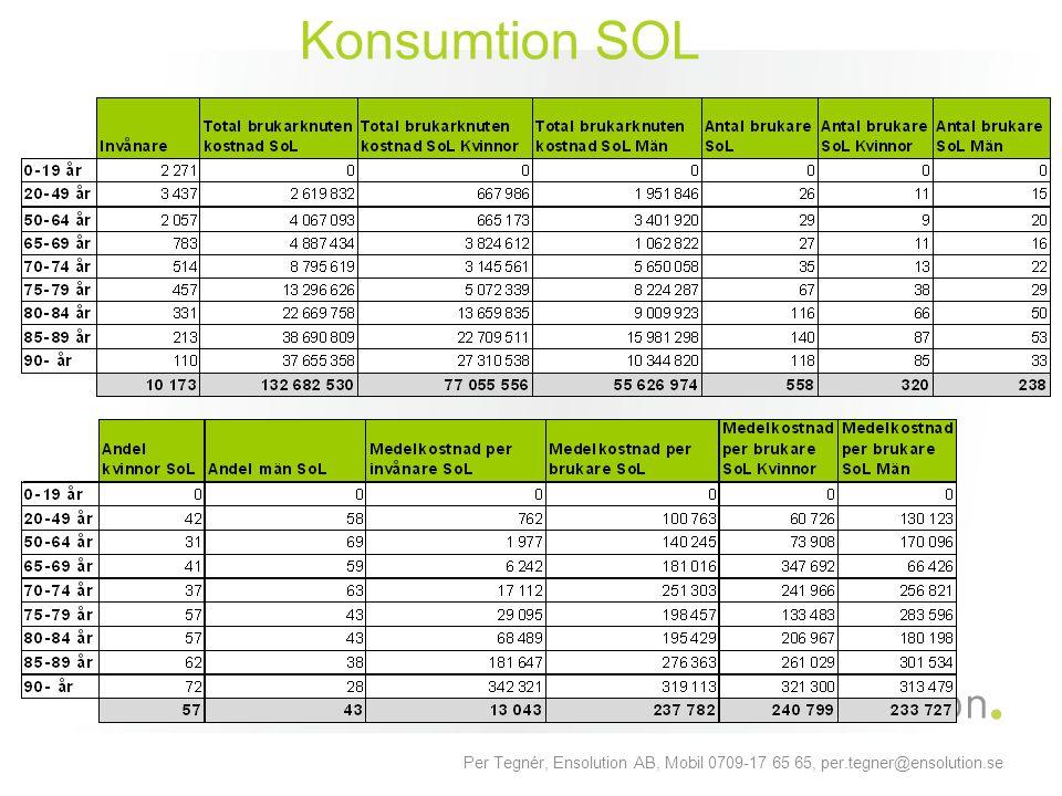 Konsumtion SOL