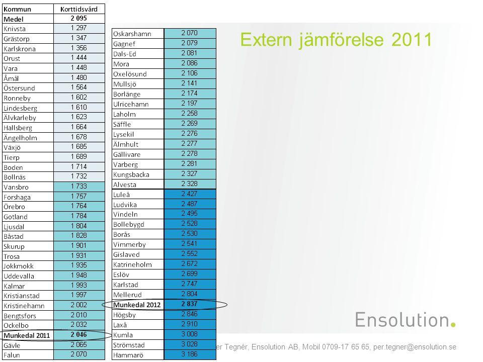 Extern jämförelse 2011