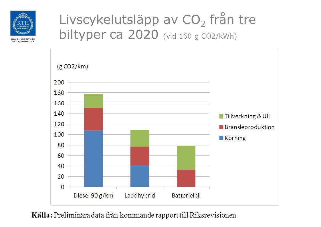 Livscykelutsläpp av CO2 från tre biltyper ca 2020 (vid 160 g CO2/kWh)