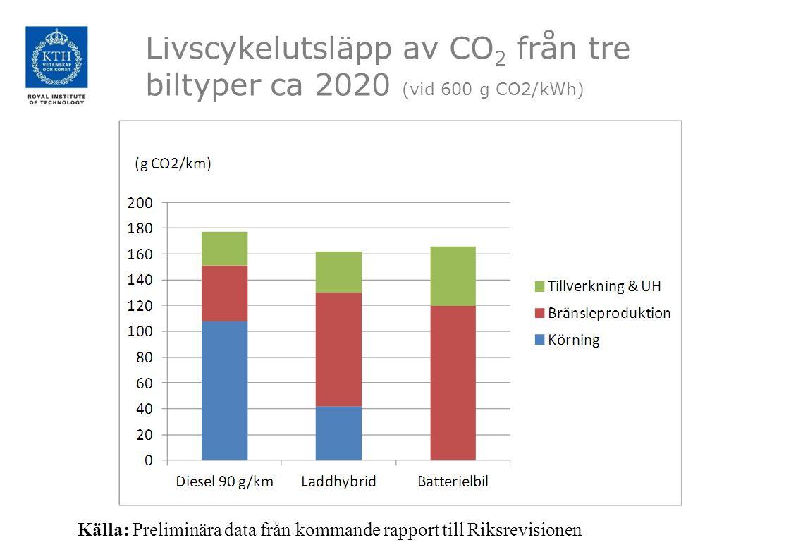 Livscykelutsläpp av CO2 från tre biltyper ca 2020 (vid 600 g CO2/kWh)