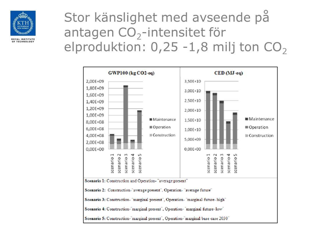 Stor känslighet med avseende på antagen CO2-intensitet för elproduktion: 0,25 -1,8 milj ton CO2