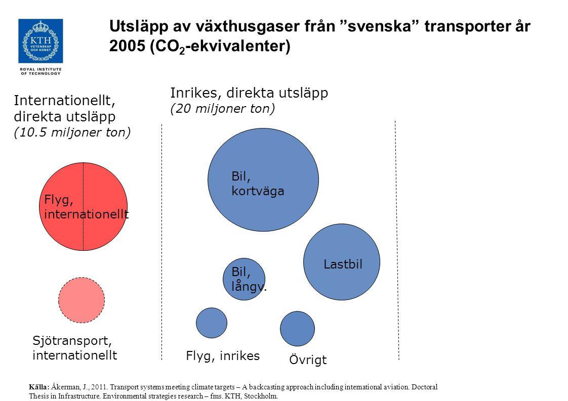 Utsläpp av växthusgaser från svenska transporter år 2005 (CO2-ekvivalenter)