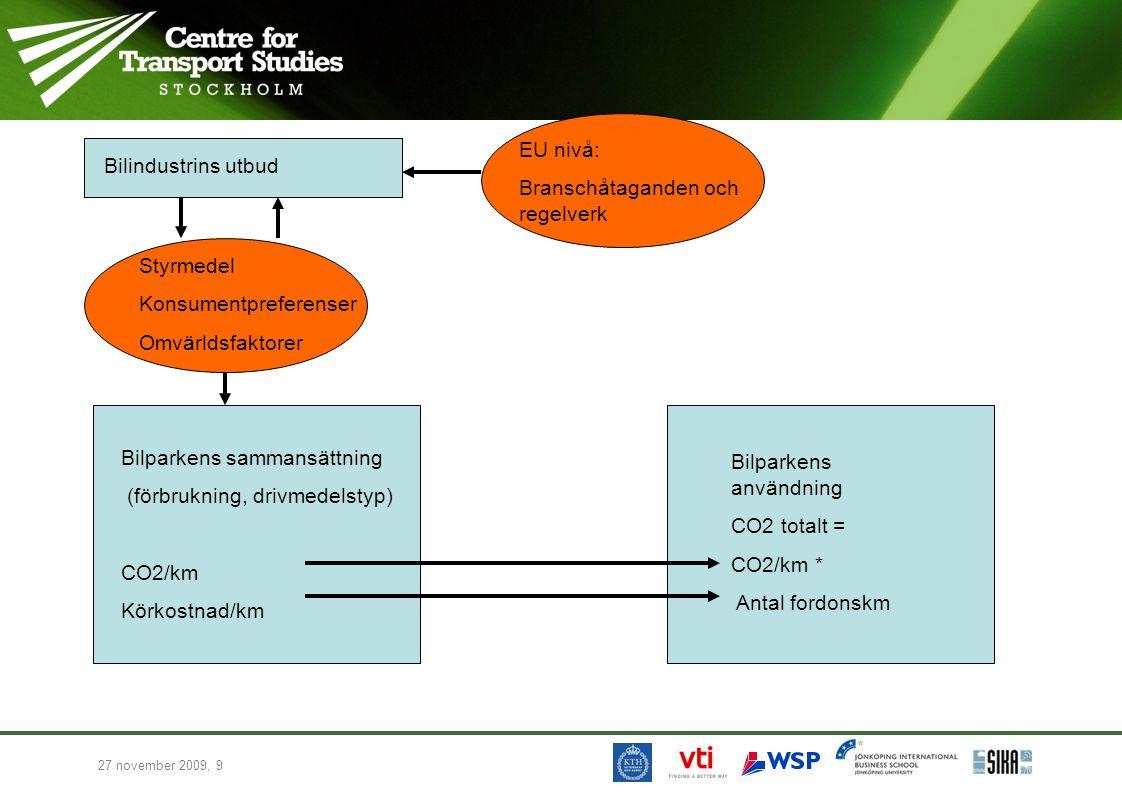 EU nivå: Branschåtaganden och regelverk. Bilindustrins utbud. Styrmedel. Konsumentpreferenser. Omvärldsfaktorer.