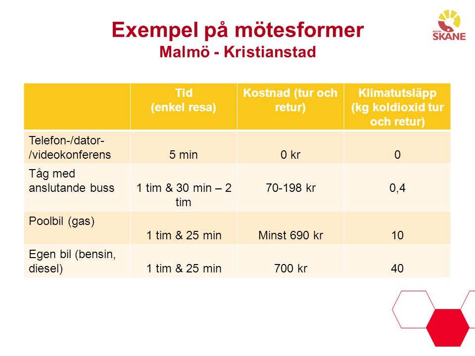 Exempel på mötesformer Malmö - Kristianstad