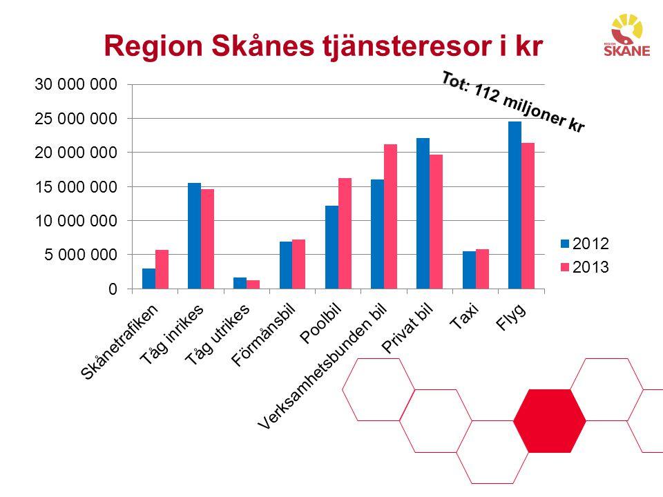 Region Skånes tjänsteresor i kr