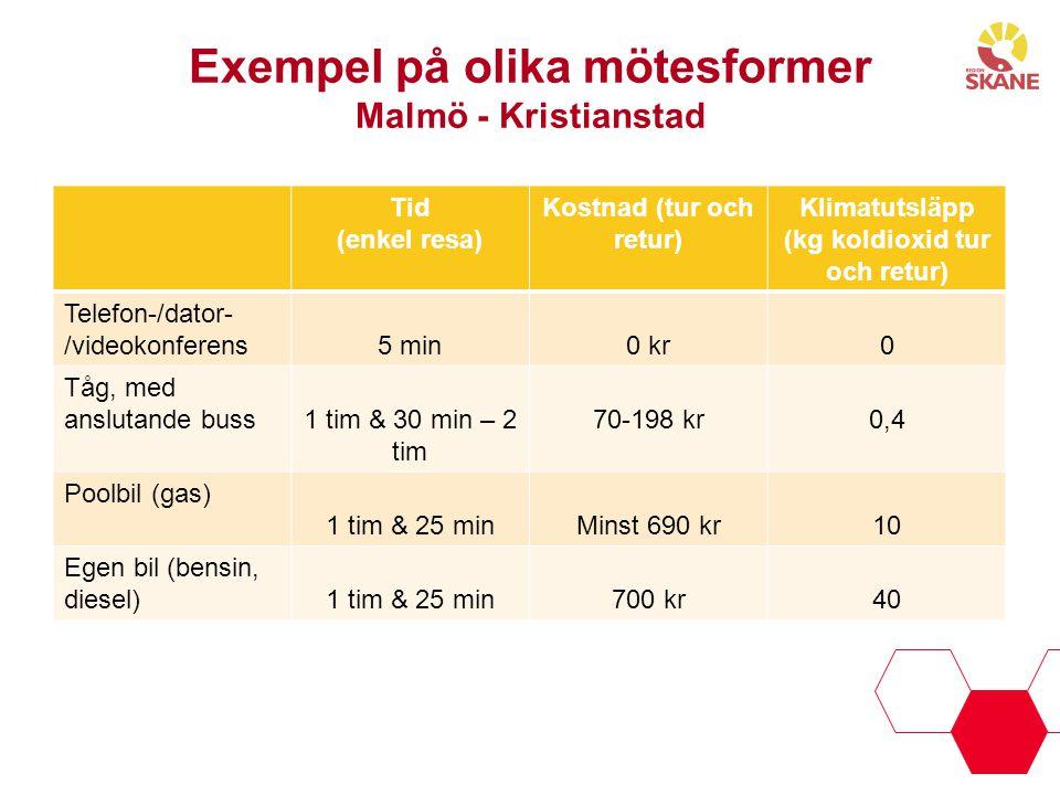 Exempel på olika mötesformer Malmö - Kristianstad