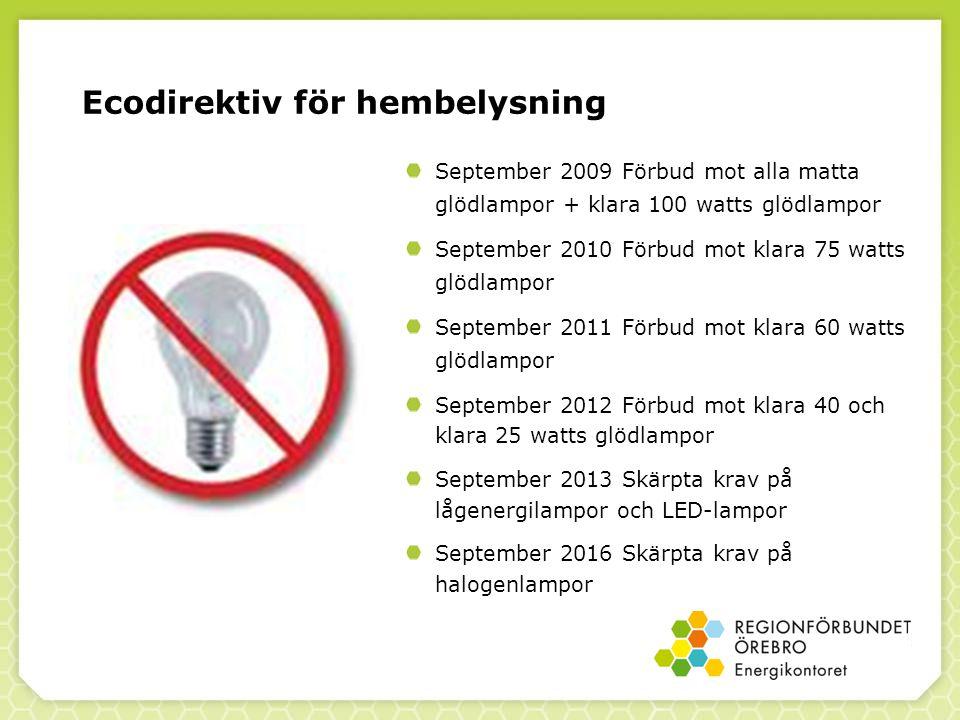 Ecodirektiv för hembelysning