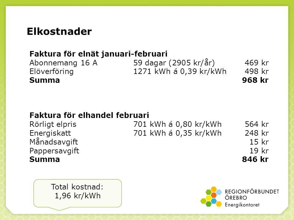 Elkostnader Faktura för elnät januari-februari