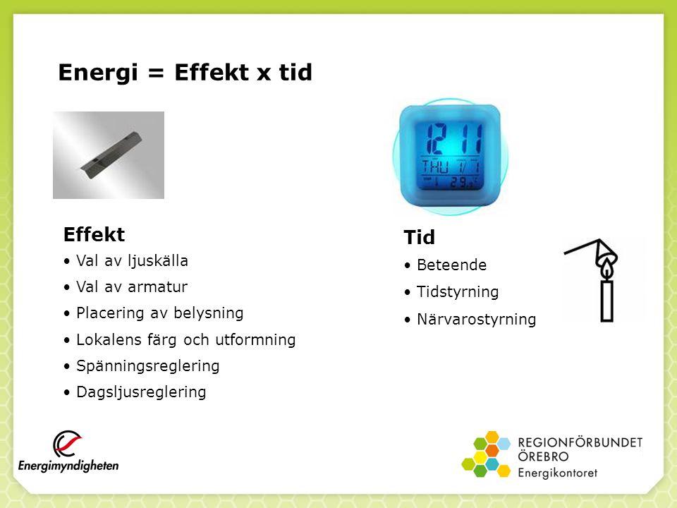 Energi = Effekt x tid Effekt Tid Val av ljuskälla Beteende
