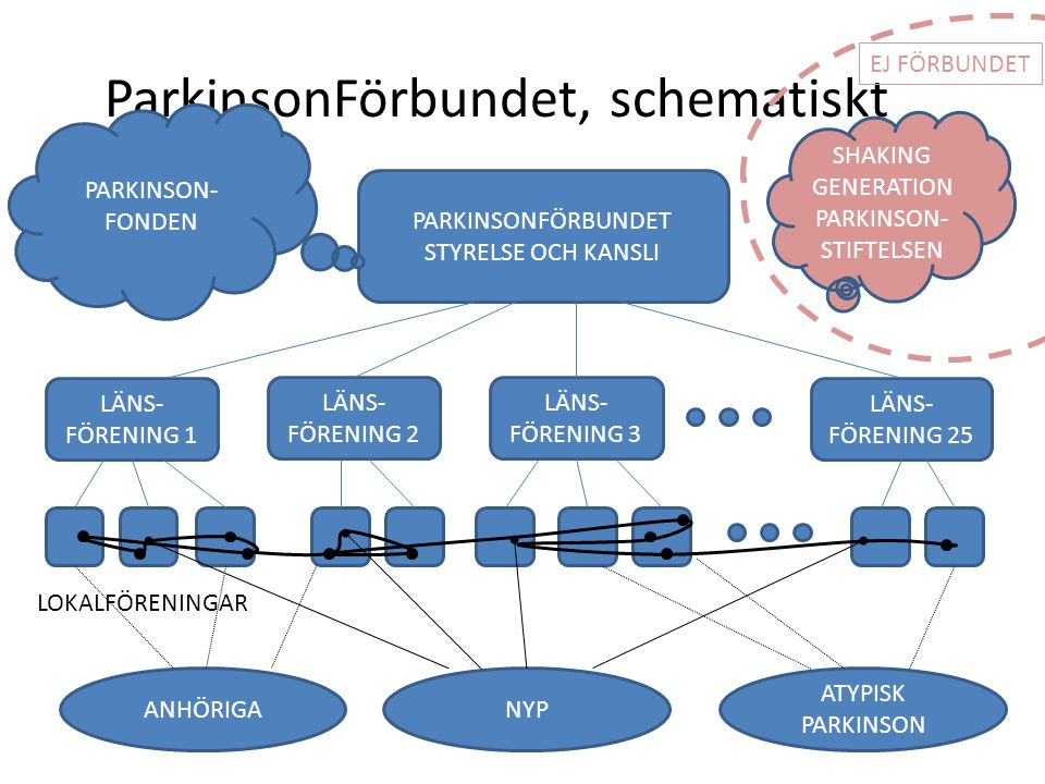 ParkinsonFörbundet, schematiskt