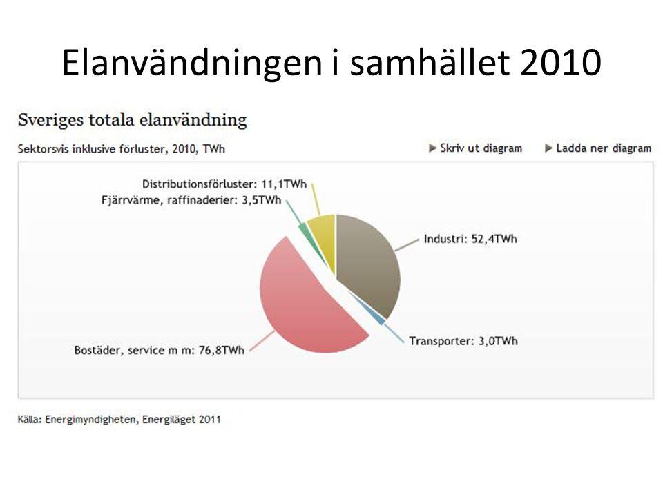 Elanvändningen i samhället 2010