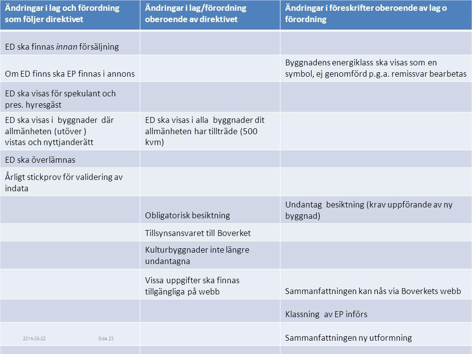 Ändringar i lag och förordning som följer direktivet
