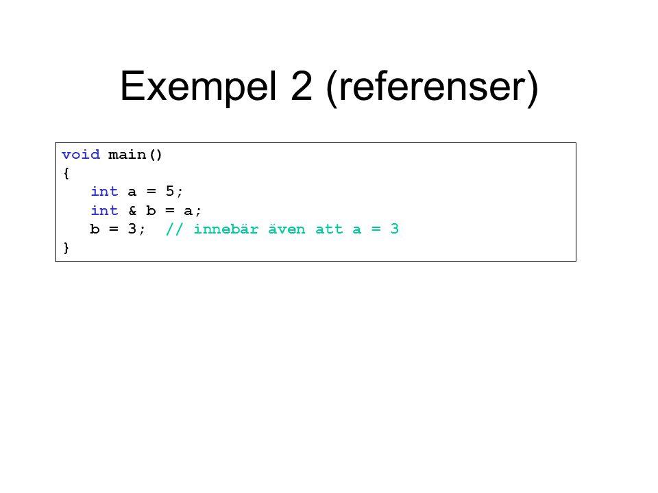 Exempel 2 (referenser) void main() { int a = 5; int & b = a; b = 3; // innebär även att a = 3 }