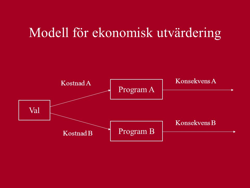 Modell för ekonomisk utvärdering