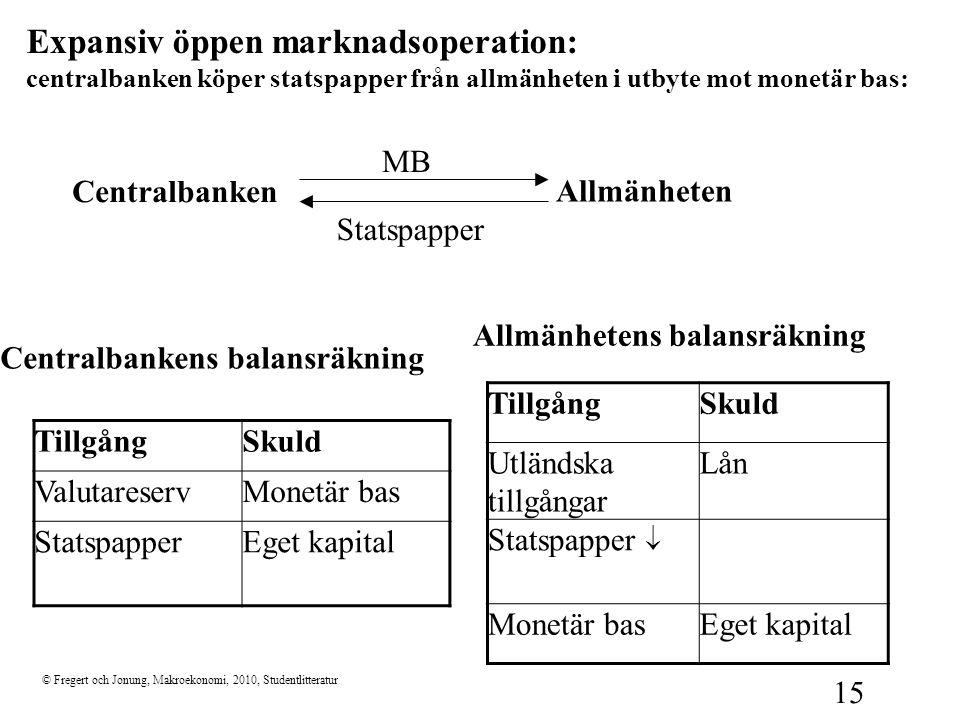 Expansiv öppen marknadsoperation: centralbanken köper statspapper från allmänheten i utbyte mot monetär bas: