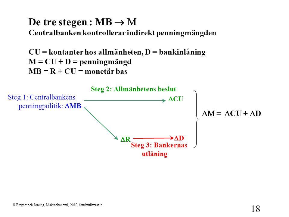 De tre stegen : MB ® M Centralbanken kontrollerar indirekt penningmängden CU = kontanter hos allmänheten, D = bankinlåning M = CU + D = penningmängd MB = R + CU = monetär bas