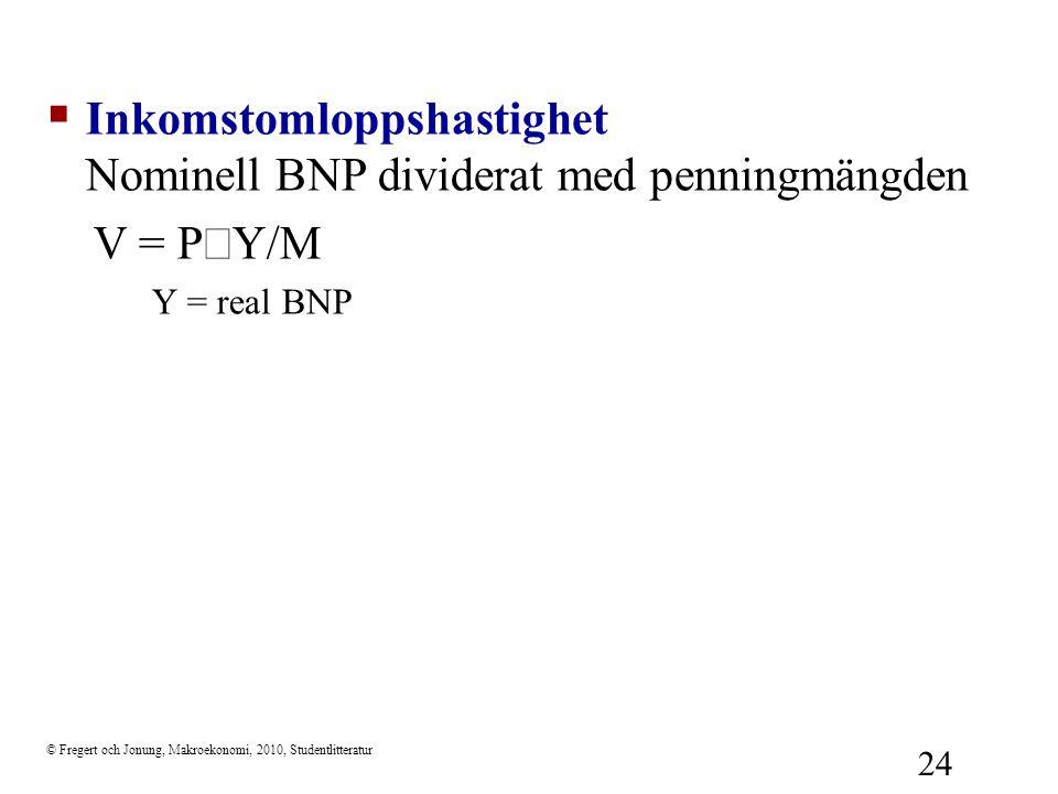 Inkomstomloppshastighet Nominell BNP dividerat med penningmängden