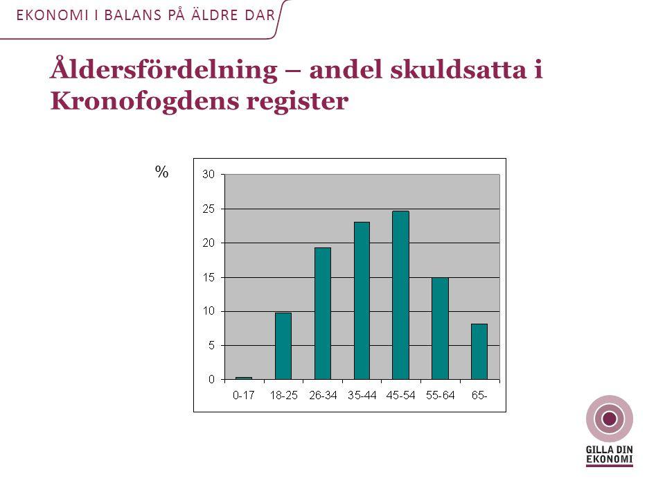 Åldersfördelning – andel skuldsatta i Kronofogdens register