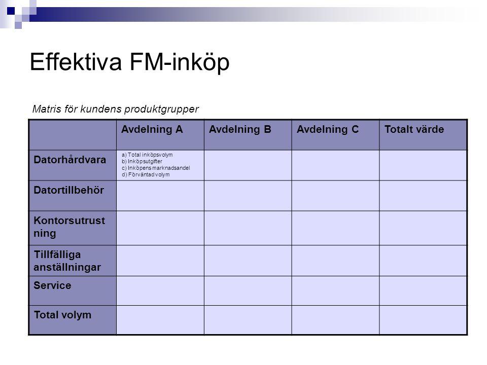 Effektiva FM-inköp Matris för kundens produktgrupper Avdelning A
