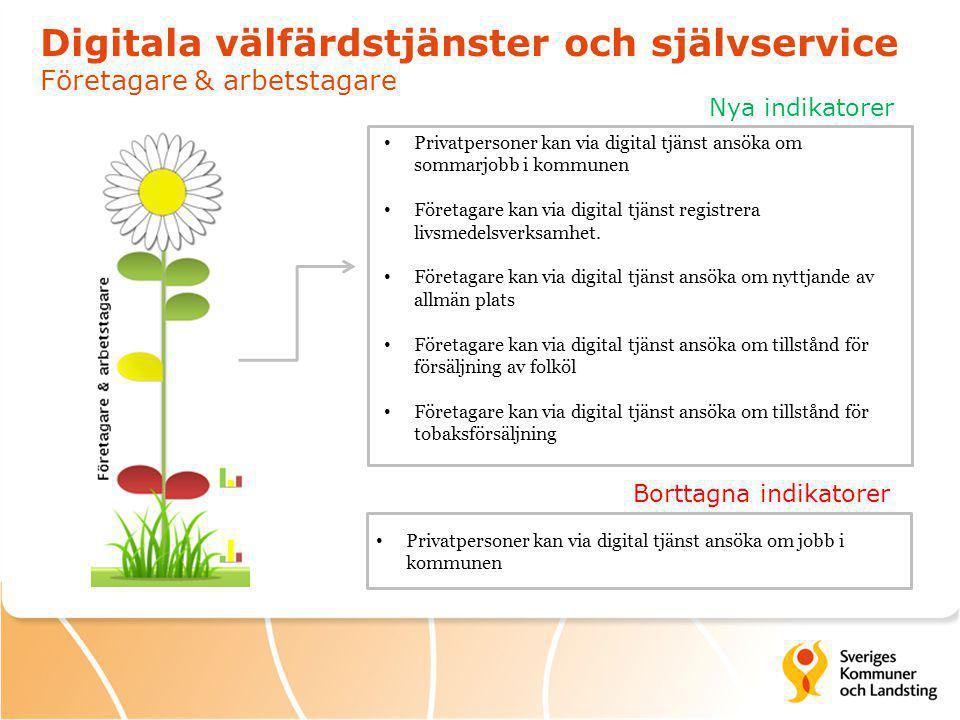 Digitala välfärdstjänster och självservice Företagare & arbetstagare