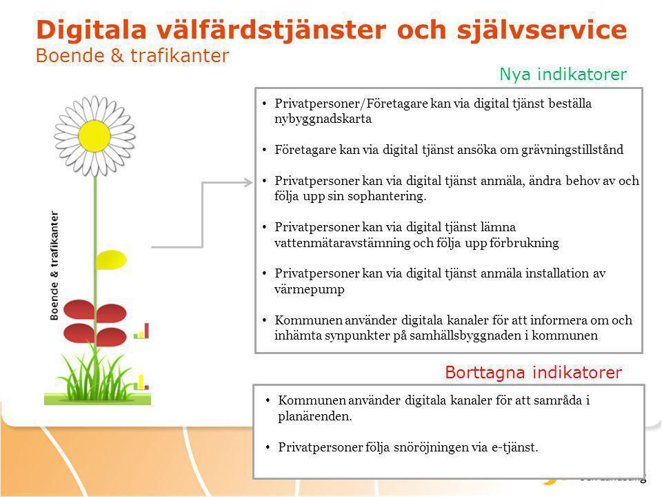 Digitala välfärdstjänster och självservice