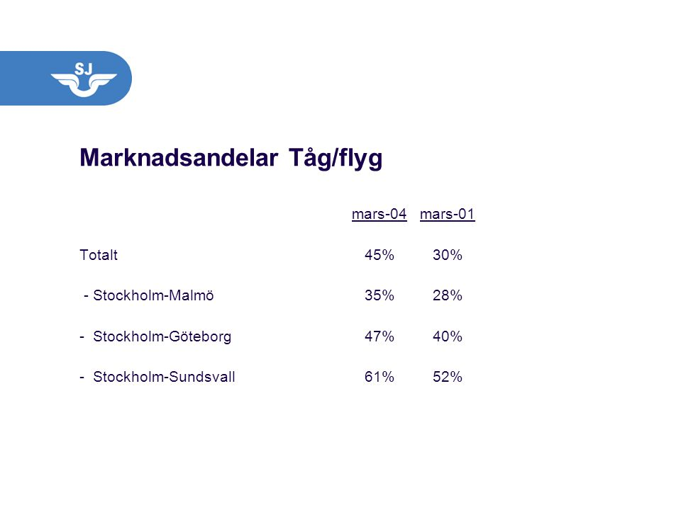 Marknadsandelar Tåg/flyg
