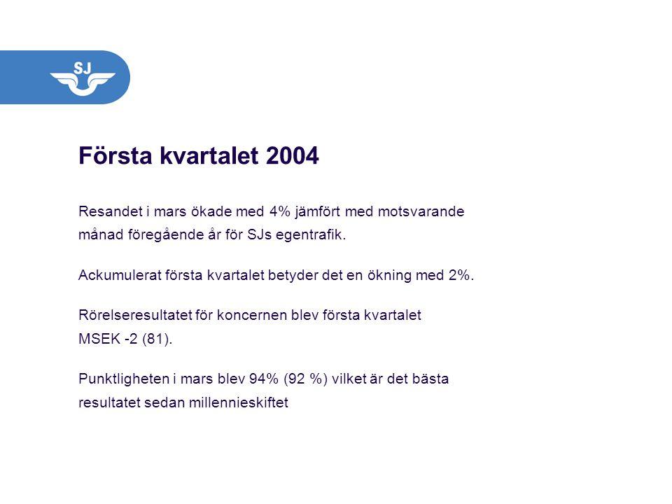 Första kvartalet 2004 Resandet i mars ökade med 4% jämfört med motsvarande månad föregående år för SJs egentrafik.