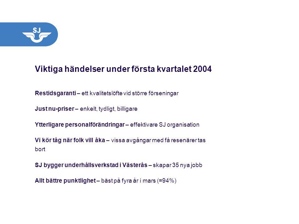Viktiga händelser under första kvartalet 2004