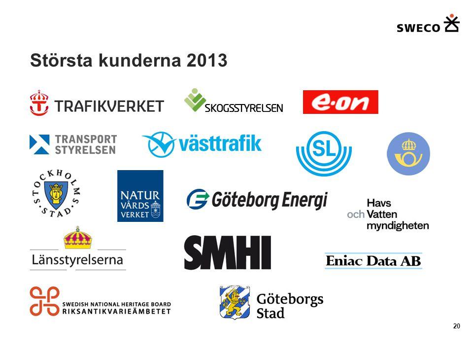 Största kunderna 2013