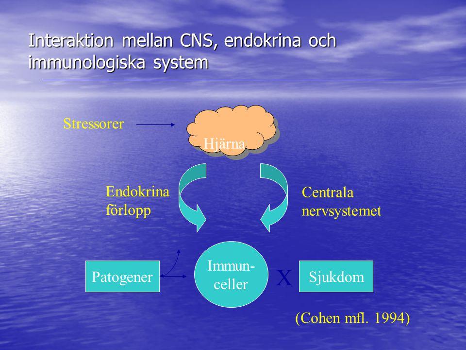 Interaktion mellan CNS, endokrina och immunologiska system