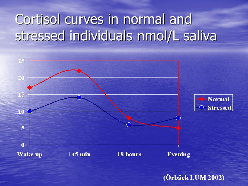 Cortisol curves in normal and stressed individuals nmol/L saliva