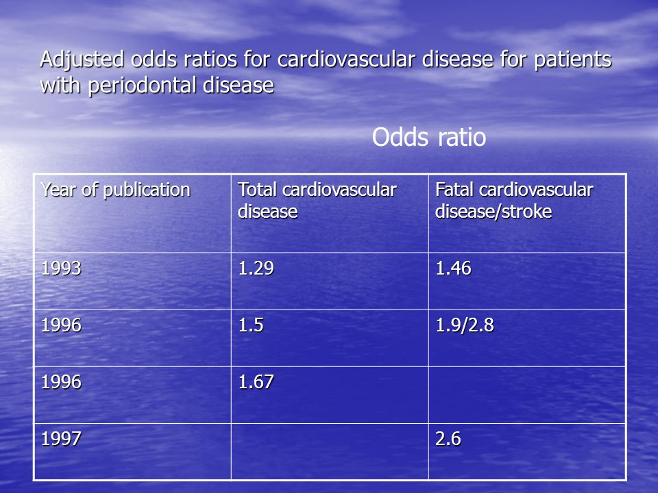 Adjusted odds ratios for cardiovascular disease for patients with periodontal disease
