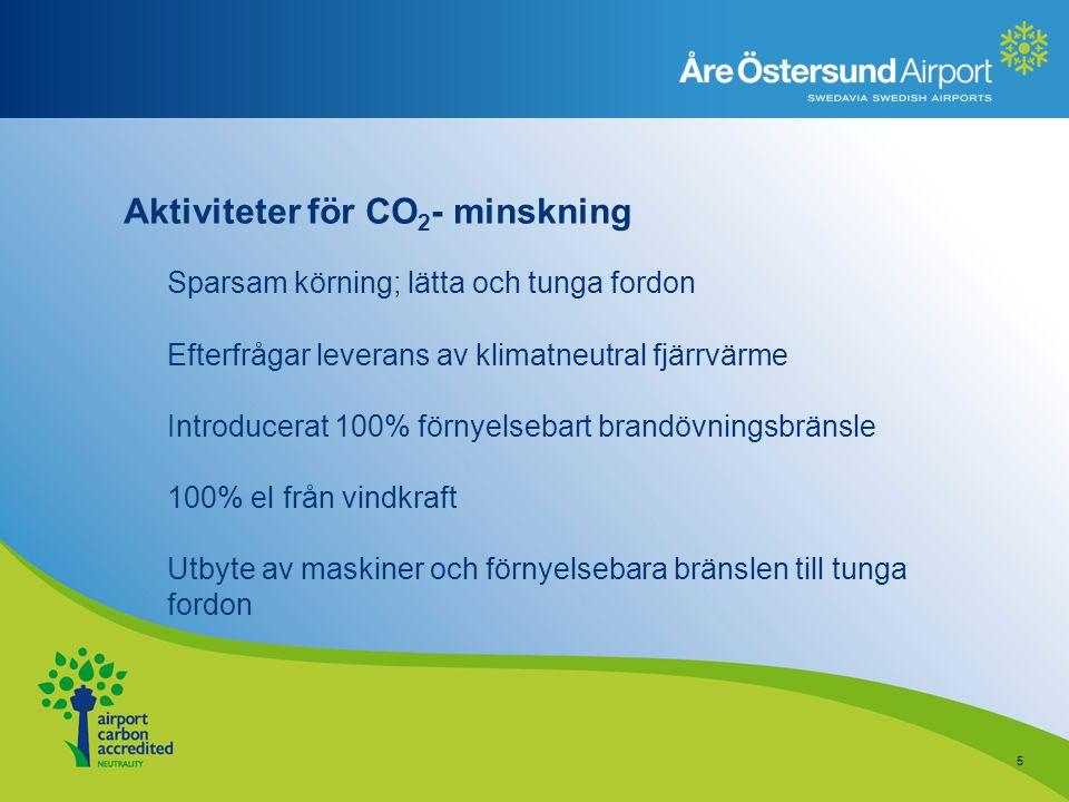 Aktiviteter för CO2- minskning