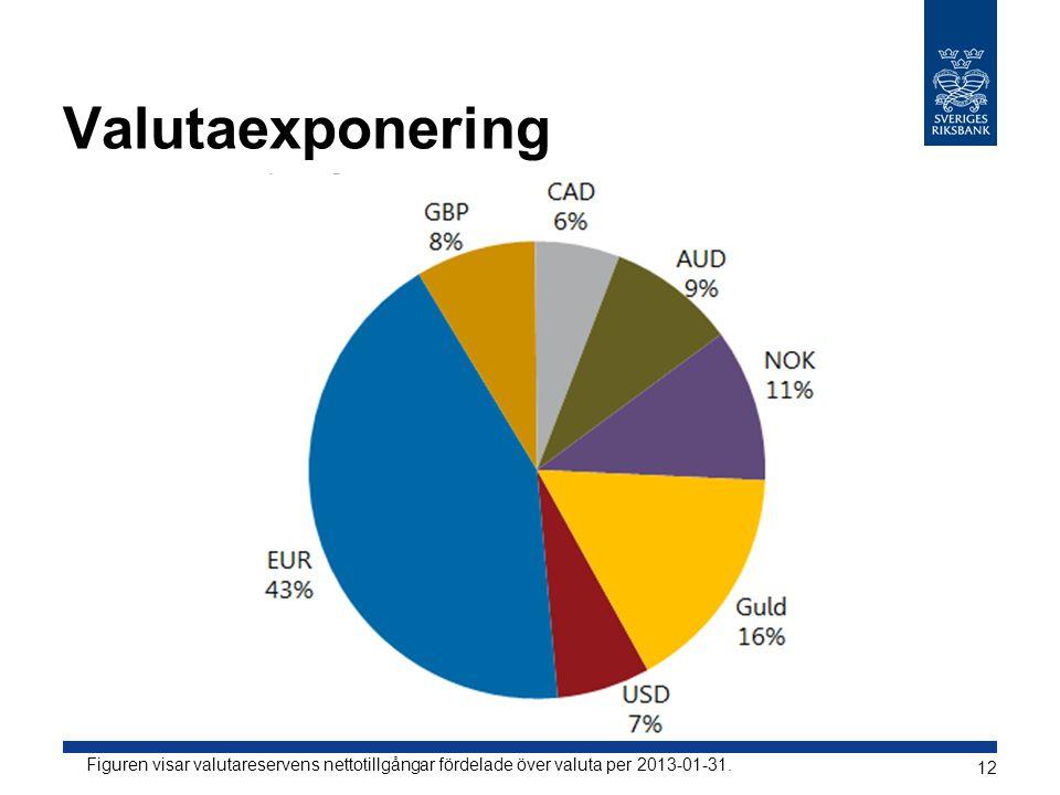 Valutaexponering Figuren visar valutareservens nettotillgångar fördelade över valuta per 2013-01-31.
