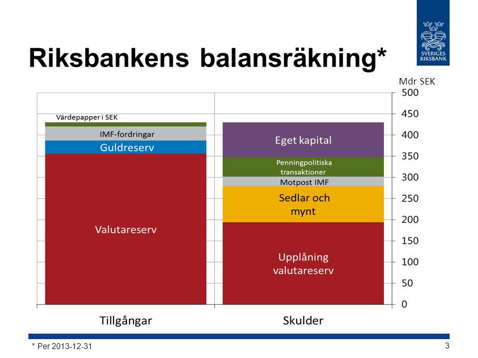 Riksbankens balansräkning*