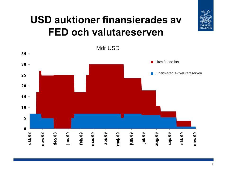 USD auktioner finansierades av FED och valutareserven
